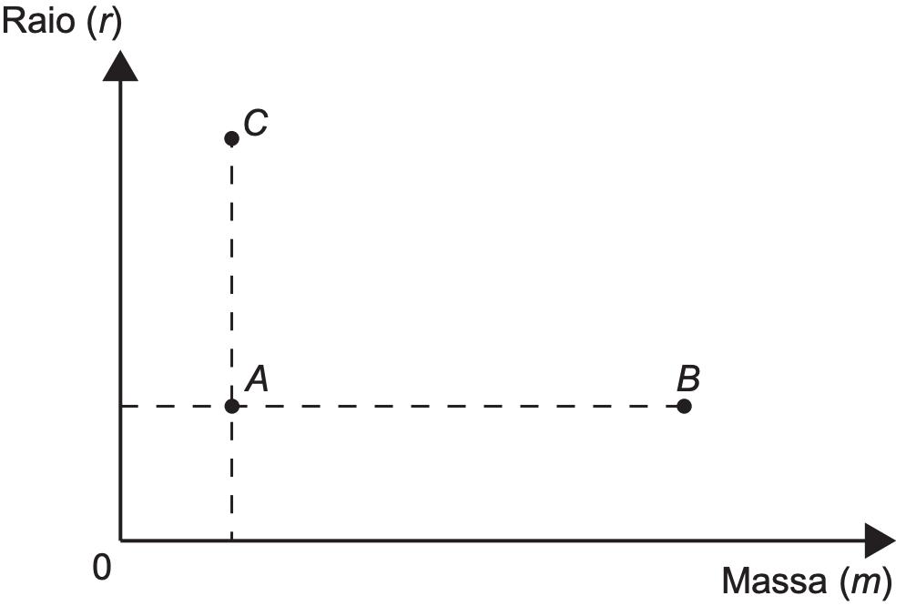 (ENEM 2018) De acordo com a Lei Universal de Gravitação, proposta por Isaac Newton