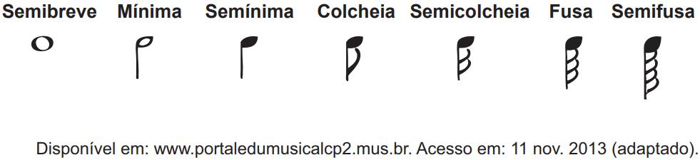 (ENEM 2018 Reaplicação / PPL) Na música, usam-se sinais gráficos chamados figuras de duração para indicar por quanto tempo se deve emitir determinado som.