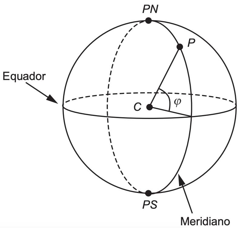 (ENEM 2019 PPL) As coordenadas usualmente utilizadas na localização de um ponto sobre a superfície terrestre são a latitude e a longitude. Para tal, considera-se que a Terra tem a forma de uma esfera.