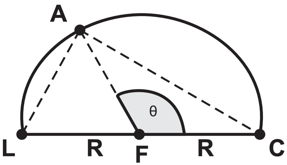 (ENEM 2012 PPL) Durante seu treinamento, um atleta percorre metade de uma pista circular de raio R, conforme figura a seguir. A sua largada foi dada na posição representada pela letra L, a chegada está representada pela letra C e a letra A representa o atleta. O segmento LC é um diâmetro da circunferência e o centro da circunferência está representado pela letra F.