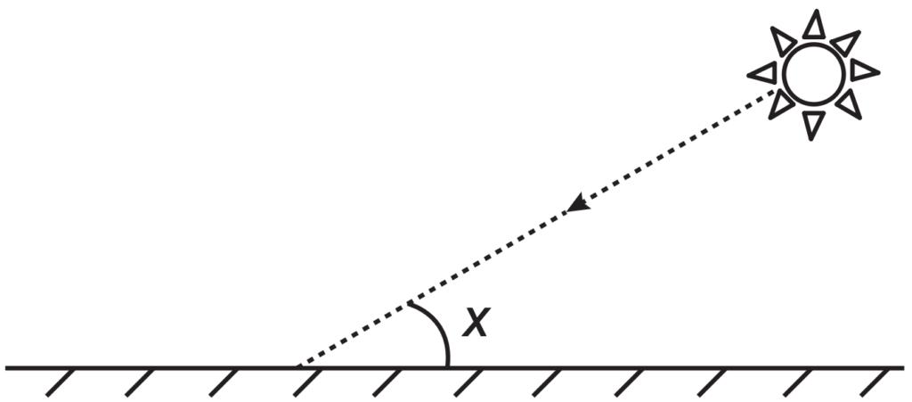 (ENEM 2017) Raios de luz solar estão atingindo a superfície de um lago formando um ângulo x com a sua superfície, conforme indica a figura.
