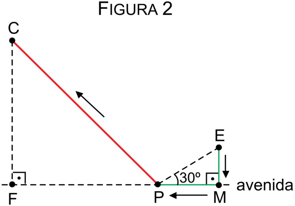Na volta da escola para casa, Laura passa pelo mercado (M), pela padaria (P), e depois segue para casa (C), como indica a figura 2.