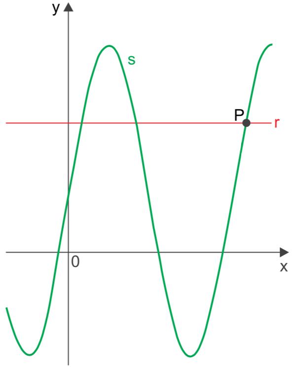 (FAMERP 2020)A figura indica os gráficos de uma reta r e uma senoide s