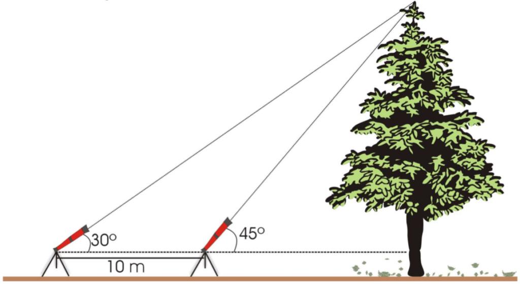 (UFRN 2009) Para medir a altura de uma árvore, da qual não podia aproximar-se, um ambientalista colocou, a certa distância dessa árvore, um cavalete de 1 m de altura e observou seu ponto mais alto, segundo um ângulo de 30o. Aproximando-se mais 10 m, observou o mesmo ponto segundo um ângulo de 45o, conforme a figura abaixo.