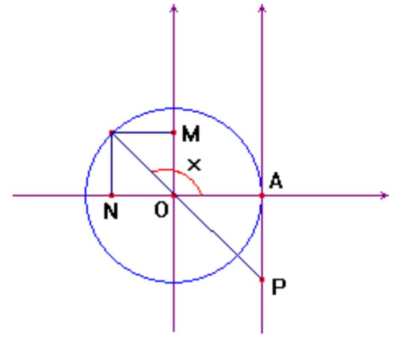 (UFRN 2010) Considere a figura abaixo, na qual a circunferência tem raio igual a 1.